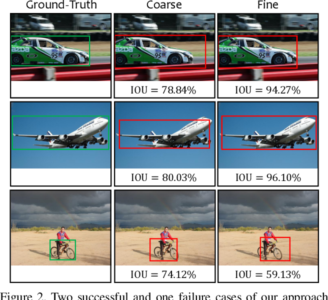 Figure 3 for Progressive Recurrent Learning for Visual Recognition