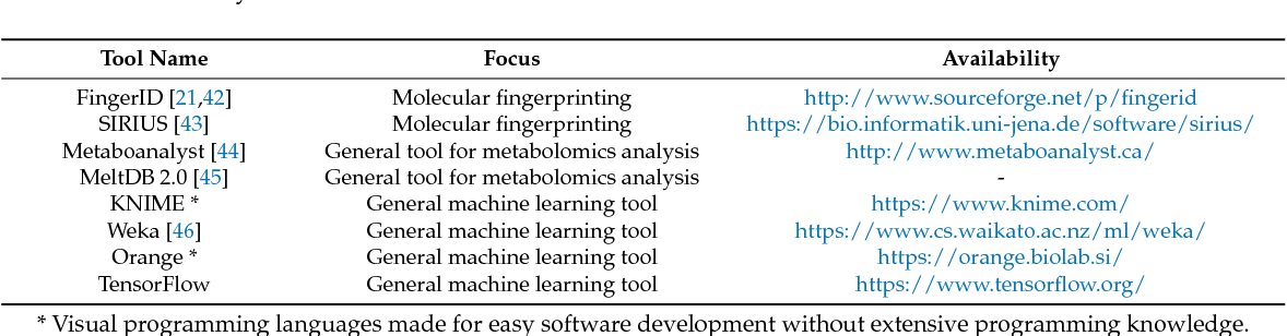 PDF] Machine Learning Methods for Analysis of Metabolic Data and