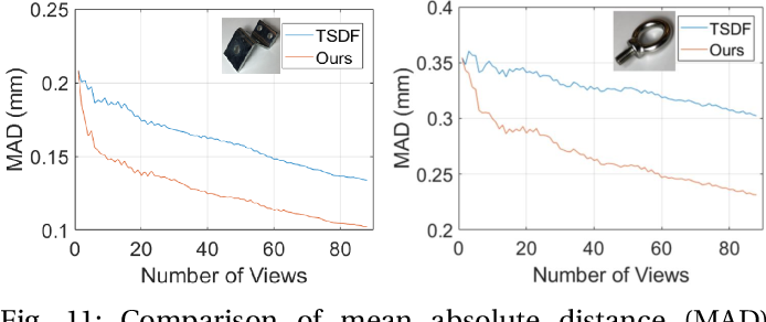 Figure 3 for Probabilistic Multi-View Fusion of Active Stereo Depth Maps for Robotic Bin-Picking
