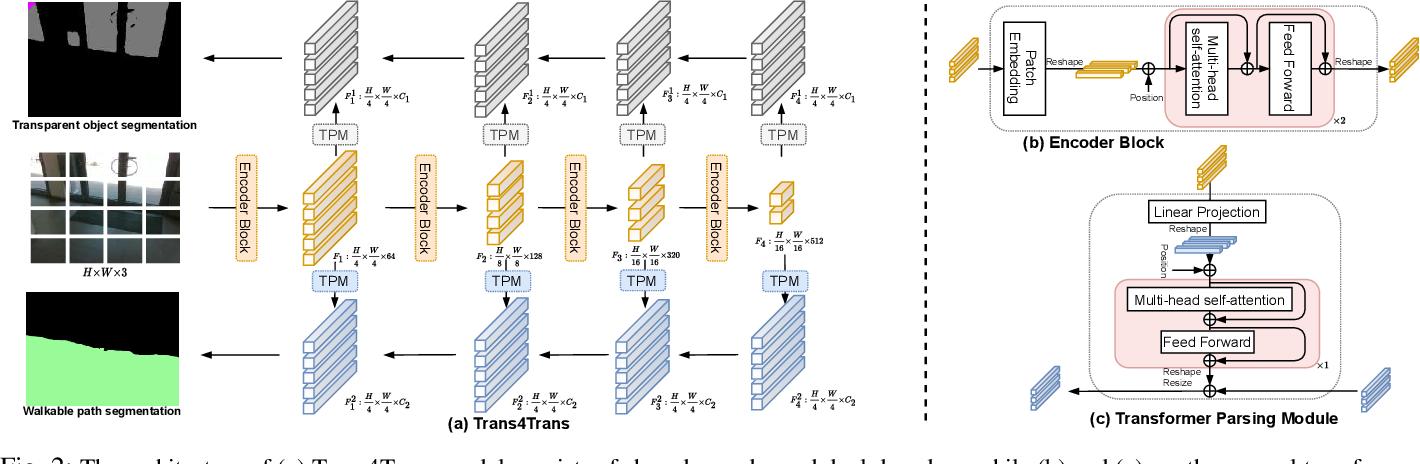 Figure 3 for Trans4Trans: Efficient Transformer for Transparent Object and Semantic Scene Segmentation in Real-World Navigation Assistance
