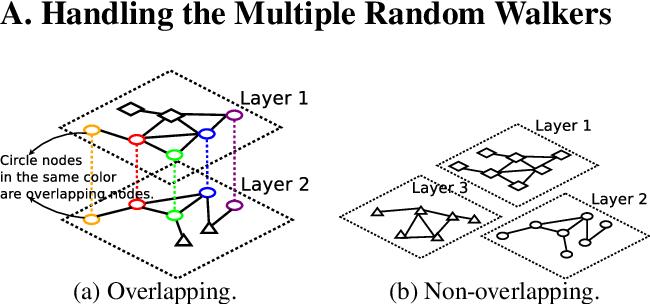 Figure 4 for Multi-layered Network Exploration via Random Walks: From Offline Optimization to Online Learning
