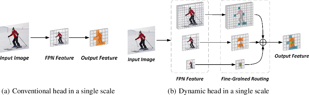 Figure 1 for Fine-Grained Dynamic Head for Object Detection