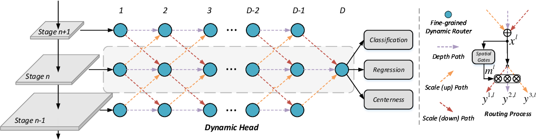 Figure 3 for Fine-Grained Dynamic Head for Object Detection