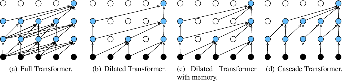 Figure 1 for Transformer on a Diet