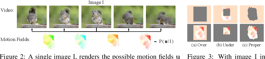 Figure 3 for Time-Supervised Primary Object Segmentation