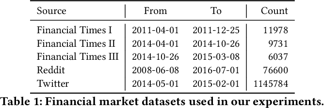Figure 1 for Market Trend Prediction using Sentiment Analysis: Lessons Learned and Paths Forward