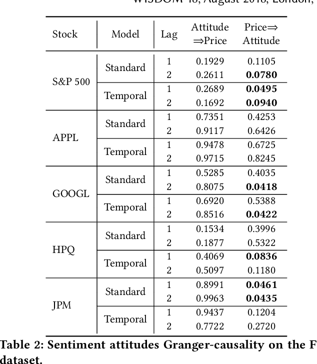 Figure 3 for Market Trend Prediction using Sentiment Analysis: Lessons Learned and Paths Forward