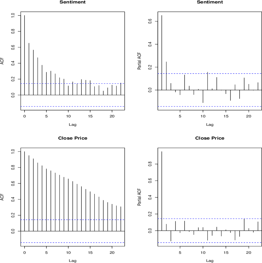 Figure 2 for Market Trend Prediction using Sentiment Analysis: Lessons Learned and Paths Forward