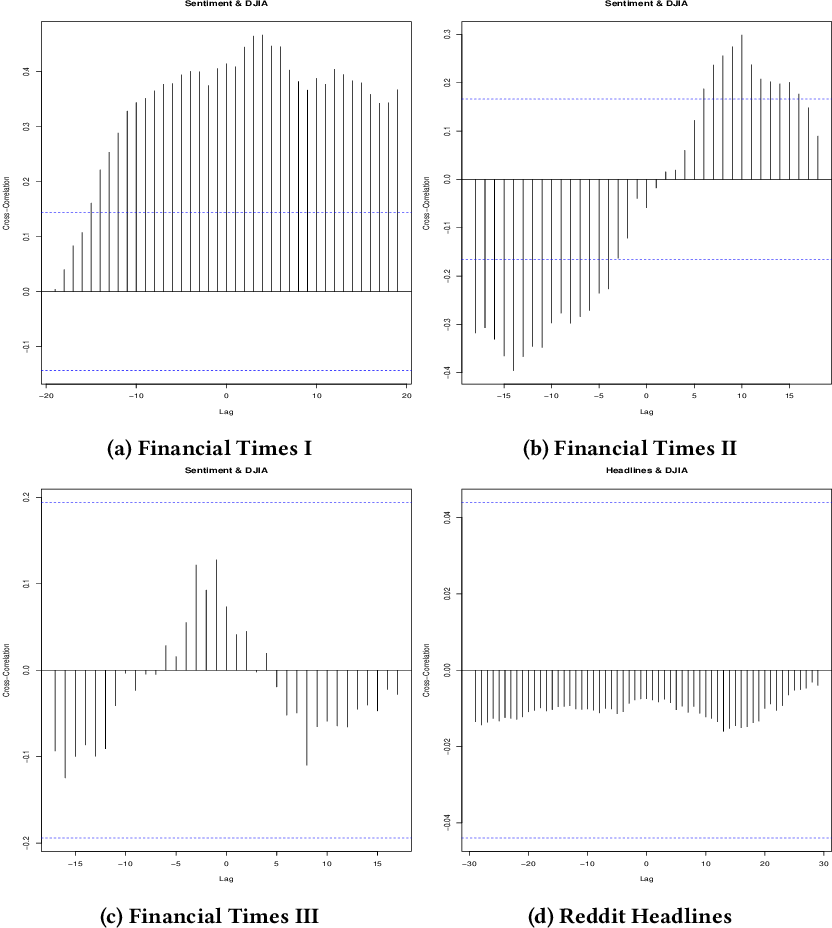 Figure 4 for Market Trend Prediction using Sentiment Analysis: Lessons Learned and Paths Forward