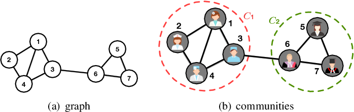 Figure 1 for A Comprehensive Survey on Community Detection with Deep Learning