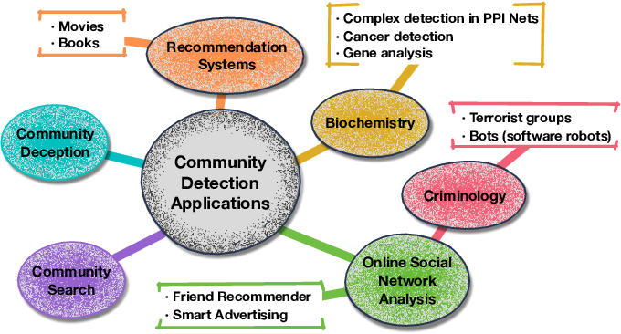 Figure 2 for A Comprehensive Survey on Community Detection with Deep Learning