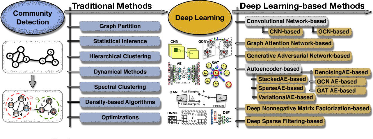 Figure 4 for A Comprehensive Survey on Community Detection with Deep Learning