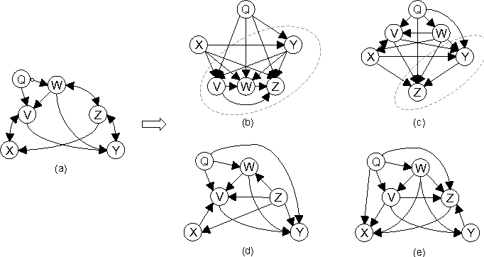 Figure 2 for A Bayesian Approach to Constraint Based Causal Inference