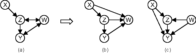 Figure 3 for A Bayesian Approach to Constraint Based Causal Inference