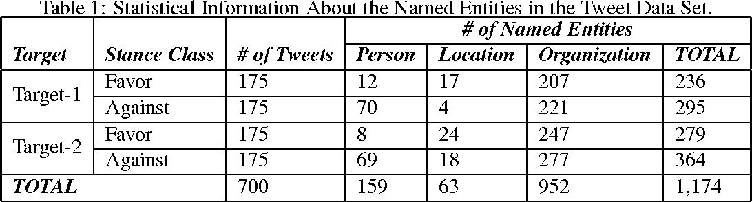 Figure 1 for Joint Named Entity Recognition and Stance Detection in Tweets