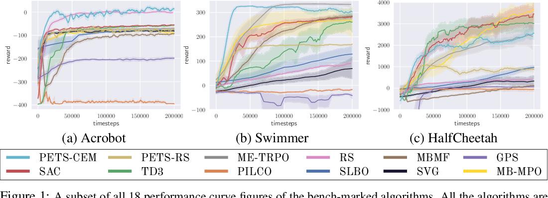 Figure 2 for Benchmarking Model-Based Reinforcement Learning