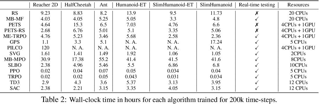 Figure 3 for Benchmarking Model-Based Reinforcement Learning
