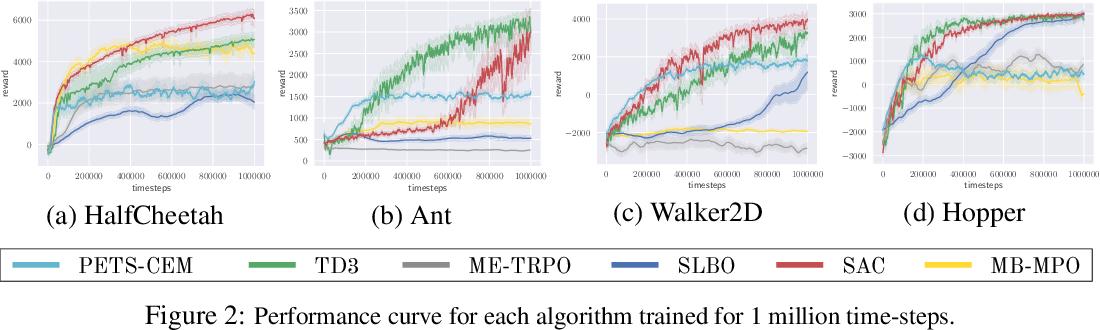 Figure 4 for Benchmarking Model-Based Reinforcement Learning