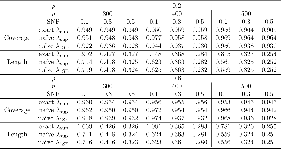 Figure 2 for In Defense of the Indefensible: A Very Naive Approach to High-Dimensional Inference