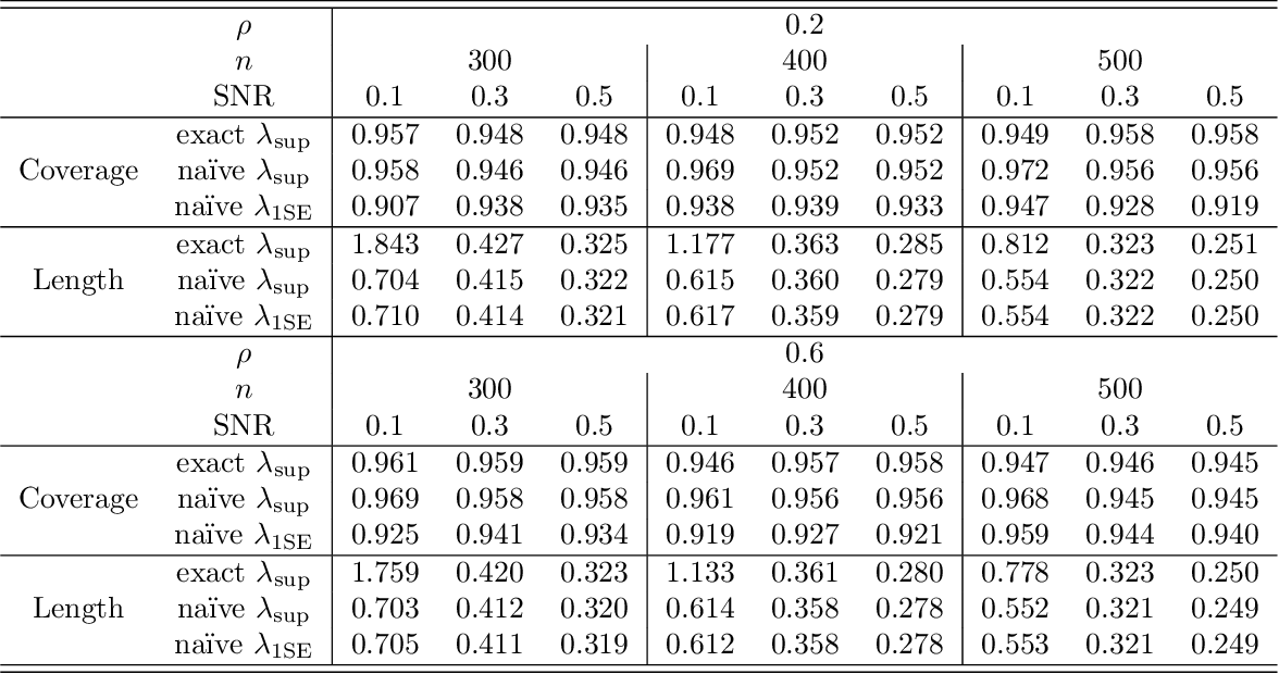 Figure 3 for In Defense of the Indefensible: A Very Naive Approach to High-Dimensional Inference