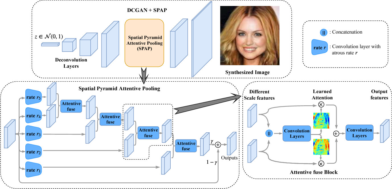 Figure 3 for Learning Spatial Pyramid Attentive Pooling in Image Synthesis and Image-to-Image Translation