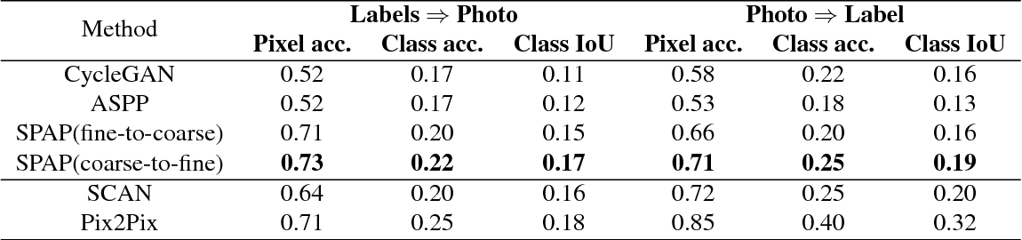 Figure 4 for Learning Spatial Pyramid Attentive Pooling in Image Synthesis and Image-to-Image Translation