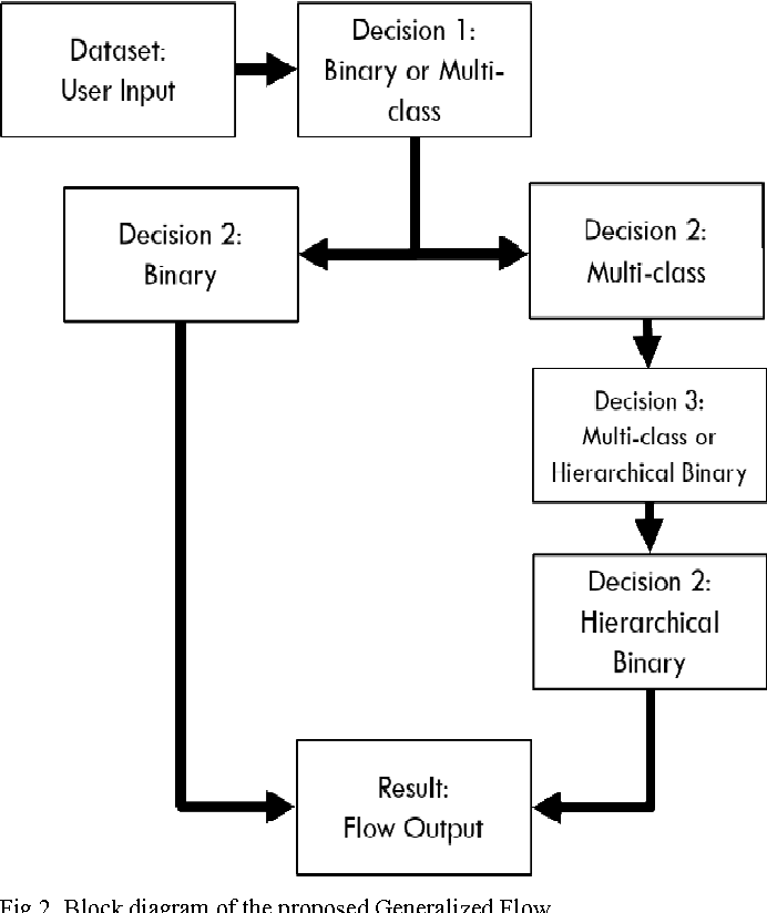 Figure 2 for A generalized flow for multi-class and binary classification tasks: An Azure ML approach