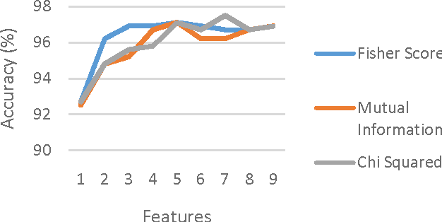 Figure 3 for A generalized flow for multi-class and binary classification tasks: An Azure ML approach
