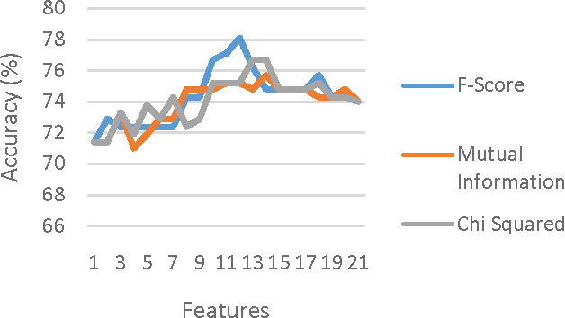 Figure 4 for A generalized flow for multi-class and binary classification tasks: An Azure ML approach