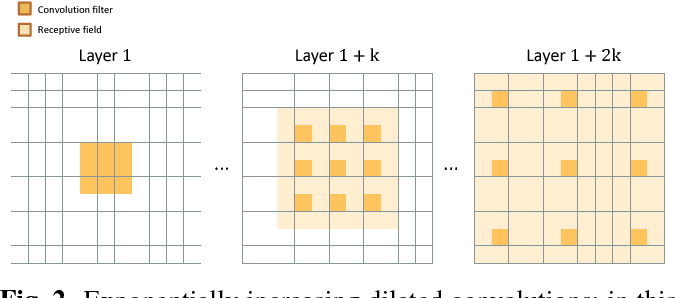 Figure 3 for Deep Residual Learning for Small-Footprint Keyword Spotting