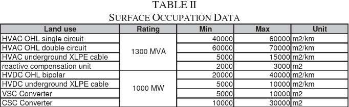 TABLE II SURFACE OCCUPATION DATA
