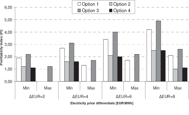 Fig. 6. Profitability index as a function of price differential for the four options.