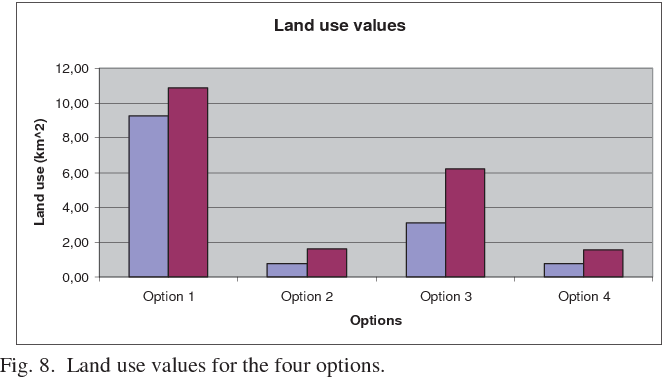 Fig. 8. Land use values for the four options.