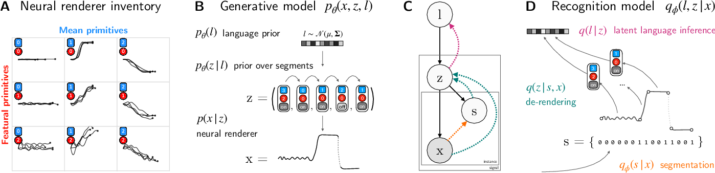 Figure 2 for Learning Evolved Combinatorial Symbols with a Neuro-symbolic Generative Model