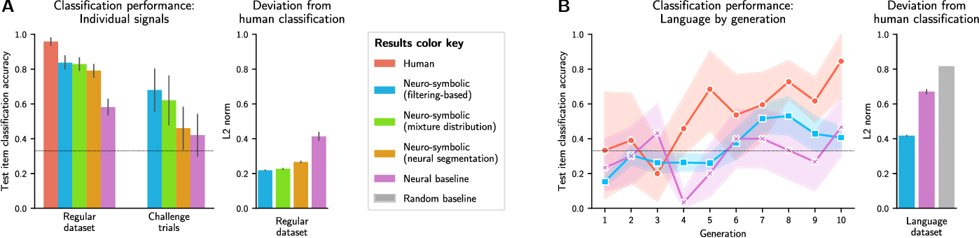Figure 4 for Learning Evolved Combinatorial Symbols with a Neuro-symbolic Generative Model