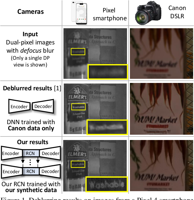 Figure 1 for Learning to Reduce Defocus Blur by Realistically Modeling Dual-Pixel Data