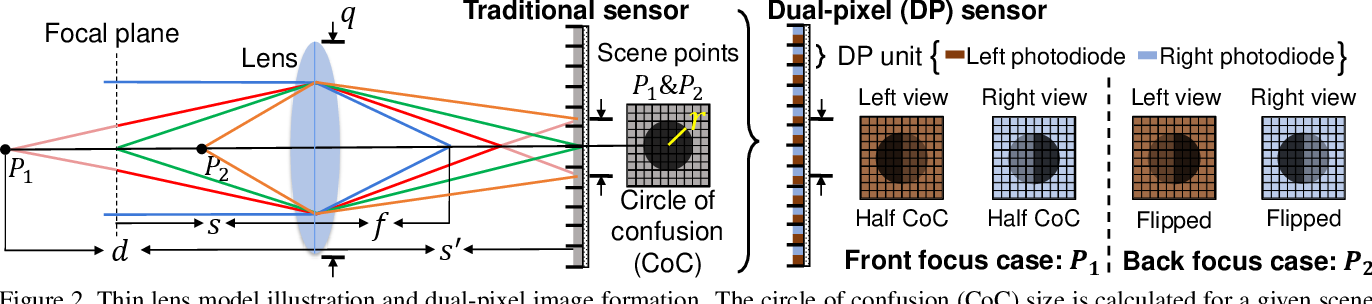 Figure 3 for Learning to Reduce Defocus Blur by Realistically Modeling Dual-Pixel Data
