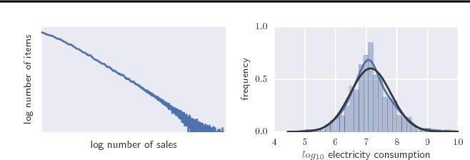 Figure 1 for DeepAR: Probabilistic Forecasting with Autoregressive Recurrent Networks