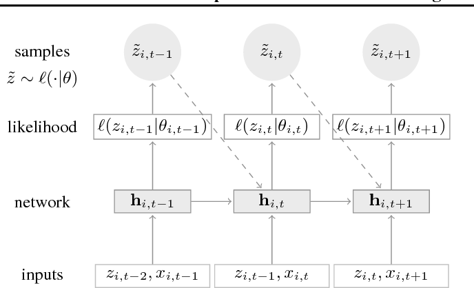 Figure 3 for DeepAR: Probabilistic Forecasting with Autoregressive Recurrent Networks