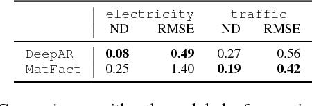 Figure 4 for DeepAR: Probabilistic Forecasting with Autoregressive Recurrent Networks