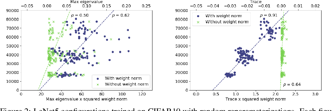 Figure 3 for A Reparameterization-Invariant Flatness Measure for Deep Neural Networks