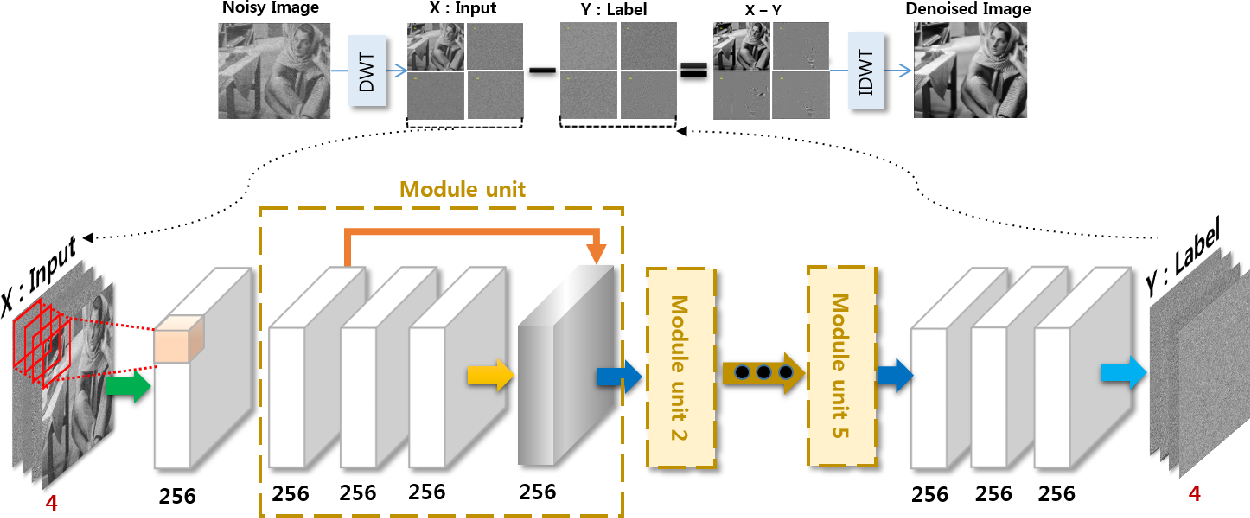 Figure 1 for Beyond Deep Residual Learning for Image Restoration: Persistent Homology-Guided Manifold Simplification