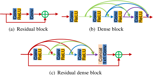 Figure 1 for Residual Dense Network for Image Super-Resolution