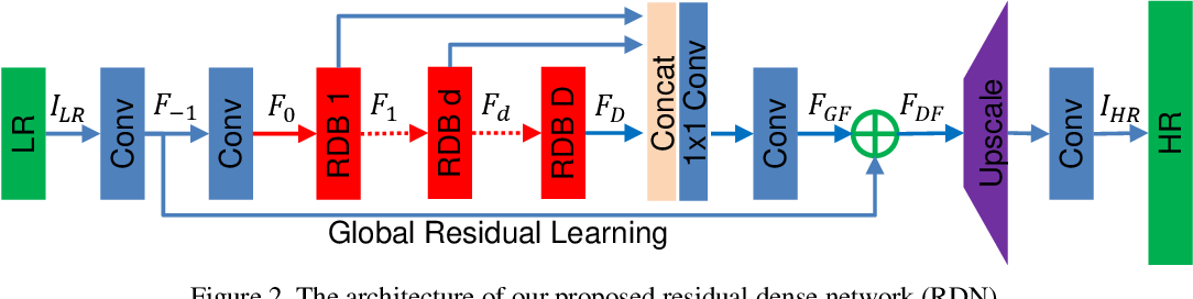 Figure 3 for Residual Dense Network for Image Super-Resolution