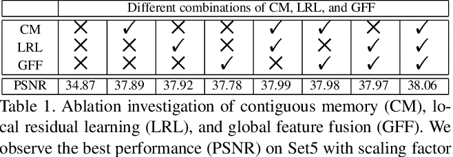 Figure 2 for Residual Dense Network for Image Super-Resolution