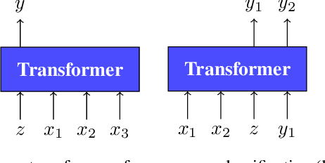 Figure 3 for Few-shot Sequence Learning with Transformers