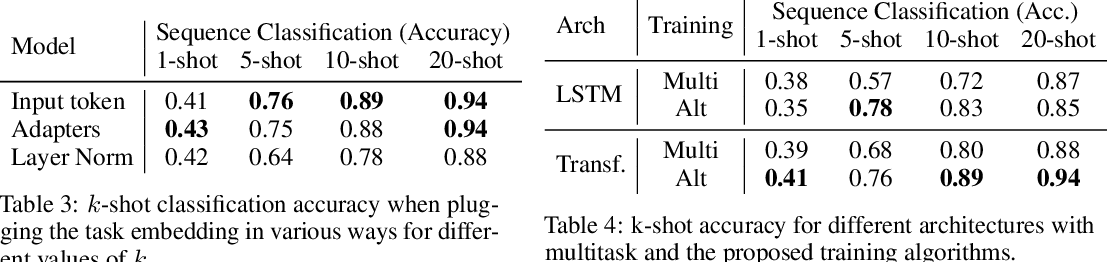 Figure 4 for Few-shot Sequence Learning with Transformers