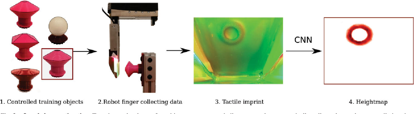 Figure 2 for Tactile Mapping and Localization from High-Resolution Tactile Imprints