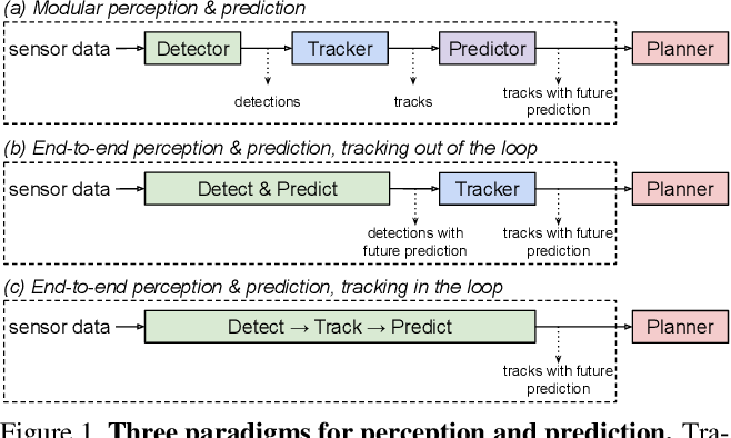 Figure 1 for PnPNet: End-to-End Perception and Prediction with Tracking in the Loop