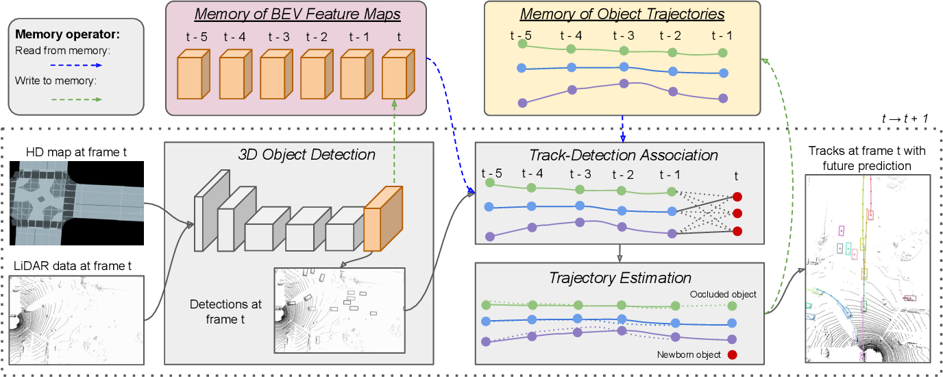 Figure 3 for PnPNet: End-to-End Perception and Prediction with Tracking in the Loop